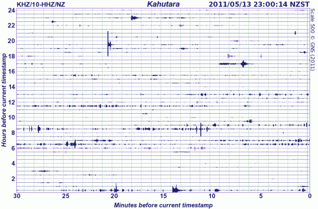 KKahutara River seismometer, south-west of Kaikoura, Canterbury 130511