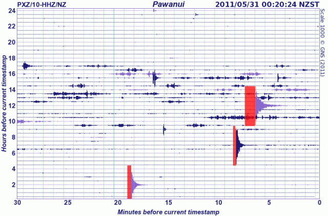 The day's heat cranking up the seismic action, in Pawanui, Hawke's Bay etc