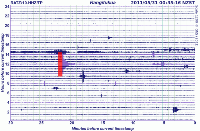 Lake Taupo, Ruapehu mountains under constant daily seismic effect