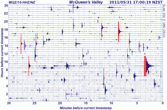 http://www.geonet.org.nz/earthquake/drums/mqz-drum.html
