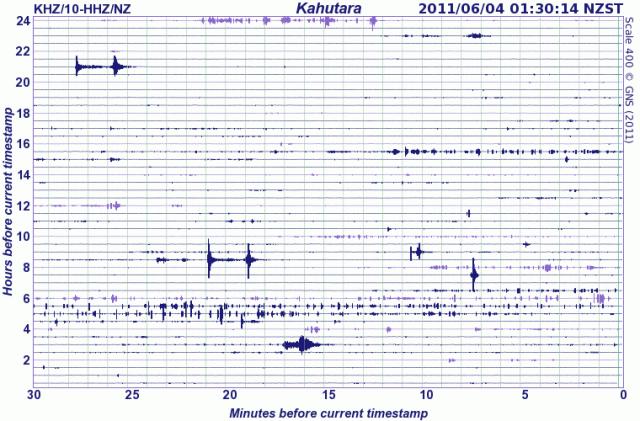 030611 Kaikoura seismograph
