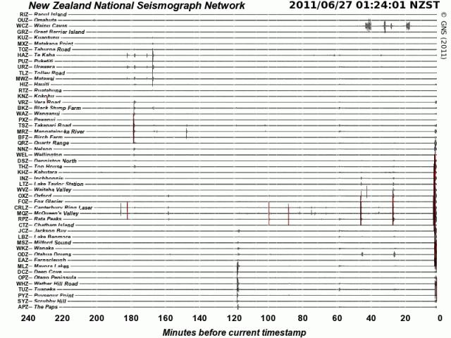 c1.20am ~4.6 mag' #Chch quake - GeoNet NSN drums 270611b