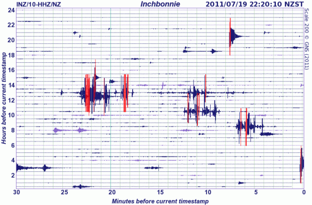 Inchbonnie seismograph drum - GNS 190711b