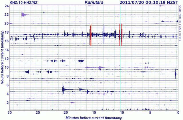 Kahutara, Kaikoura seismograph - GNS 190711b