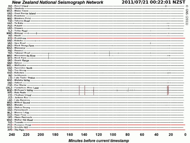 Kermadec magnitude 4.9 quake - NZ GNS seismograph network 200711