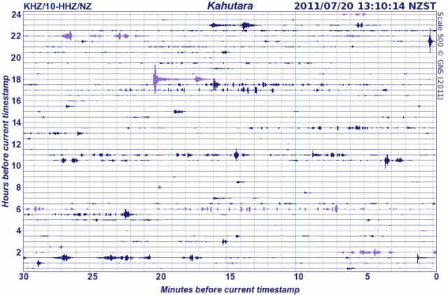 Seismograph Drum, Kahutara (KHZ), Canterbury - GNS 200711