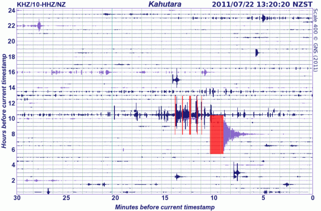 Dunsandel mag 5.1 quake, Kahutara River seismograph drum, south-west of Kaikoura - GNS 220711