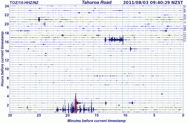 Waikato seismograph, post Tonga-region 5.4 quake - GNS 030811