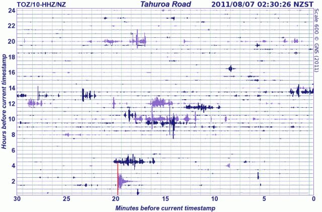 Tokoroa mag  4.6 quake on Waikato seismograph - GNS 070811