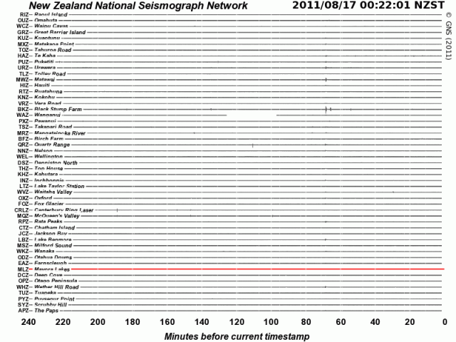 Indonesia mag 5.8 quake ripple effect on NZ - GNS seismograph drums 160811d