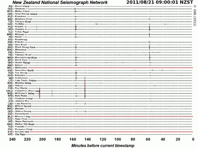 NZ seismographs Vanuatu magnitude 7.4 quake effect - Geonet.org.nz 210811