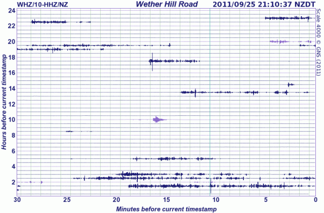 Wether Hill Road (WHZ), Southland Seismograph Drum - GNS 250911