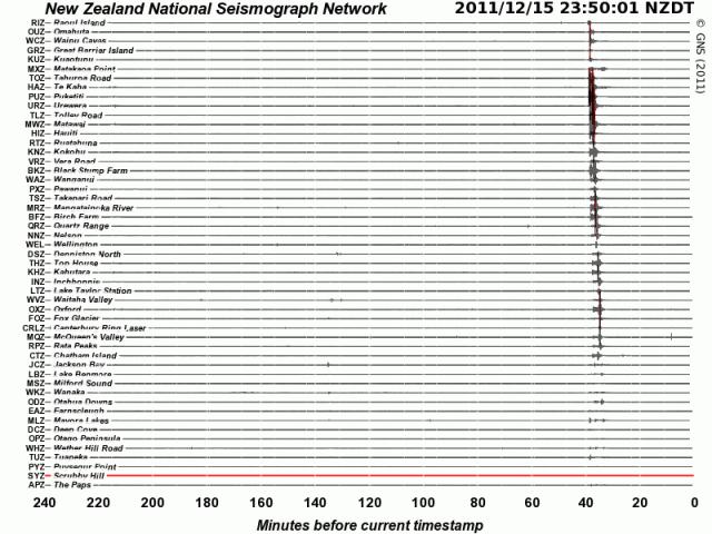 Kermadec Islands mag 6.3 quake - GNS 151211