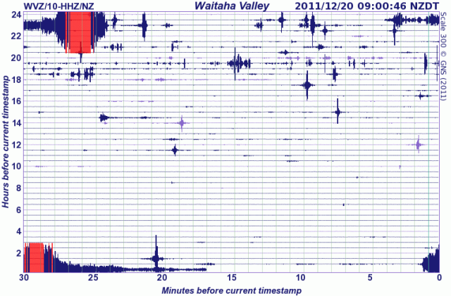Waitaha Valley, West Coast seismograph - GNS 201211