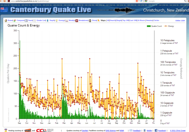 17 months Christchurch area quake energy - Crowe.co.nz 260212