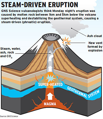 Tongariro vent diagram - Dominion Post 080812