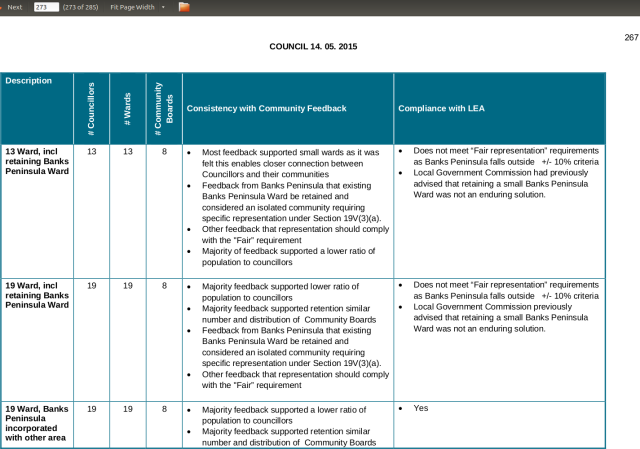 CCC agenda, Representation Review report, 14-05-2015 p.267