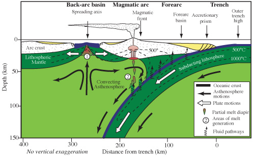 Subduction Zone diagram