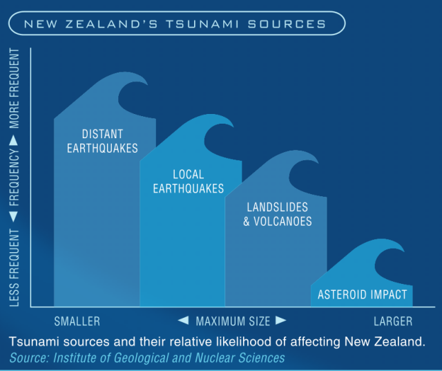 Q-Files - Tsunamis extract Environment Canterbury p.8