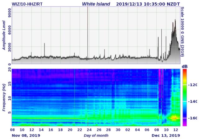 geonet.org.nz/volcano/monitoring/whiteisland