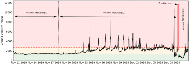 10Nov-10Dec19 quake intensity Whakaari