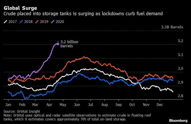 US oil storage January 2017 to April 2020 - Bloomberg